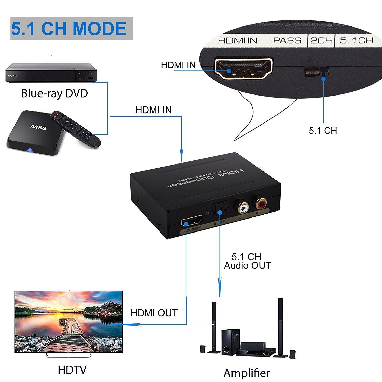 Digital Audio Konverter Digitaler CNHON HDMI zu HDMI: Amazon.de ...