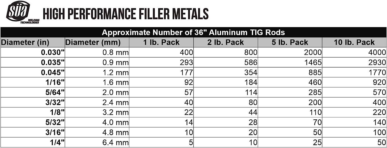 2 lb. Pack 36 x 3//32 TIG Aluminum Welding Rod S/ÜA ER5356