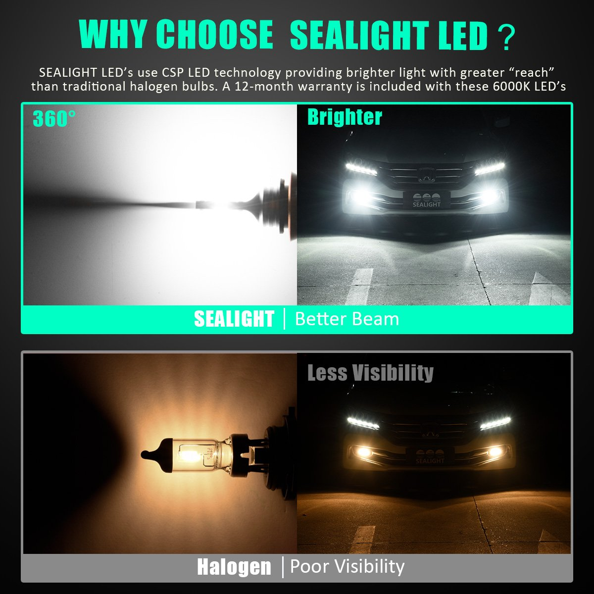 SEALIGHT 5202 5201 LED Fog Light Bulbs Super Bright PS19W LED Bulb DOT Approved Xenon Cool White 6000K Pack of 2