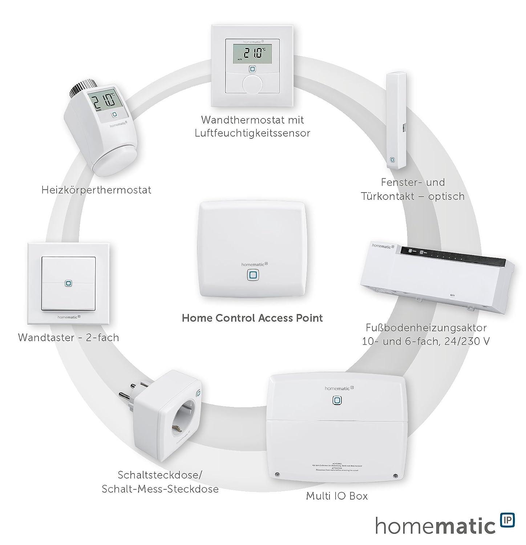 Element des Smart-Home-Systems eQ-3 Homematic IP Schalt-Mess-Steckdose