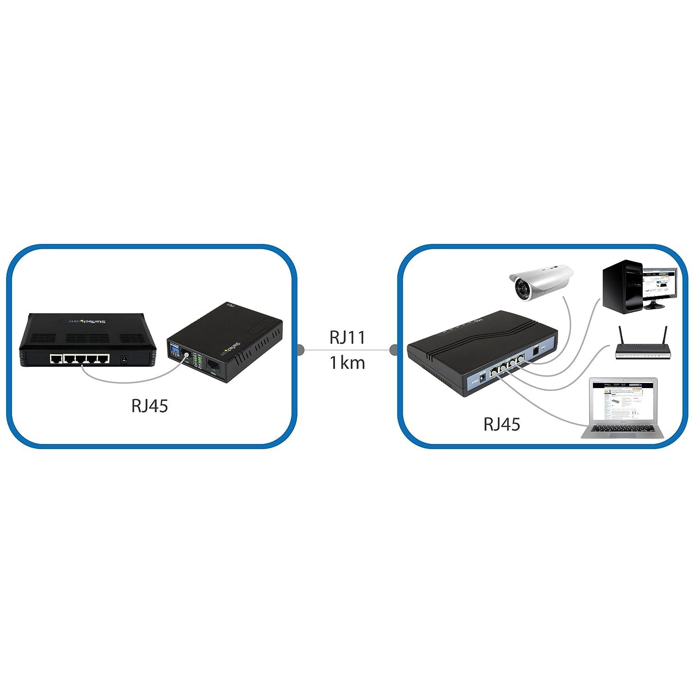 StarTech.com Ethernet Extender-Kit /über EIN Paar Kabel schwarz 1 Port