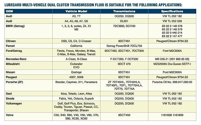 Amazon.com: Lubegard 56032 Complete Multi-Vehicle Dual Clutch Transmission Fluid for Wet Clutch Application, 32 oz.: Automotive