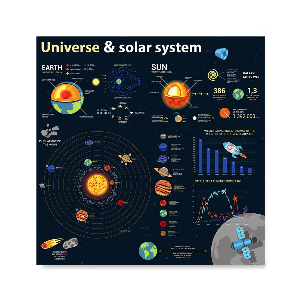 EzPosterPrints Universe Solar System - Universe Elements Infographics Posters - Poster Printing - Wall Art Print for Home School Classroom Kidsroom Office Decor - ABOUT UNIVERSE 2-24X24 inches