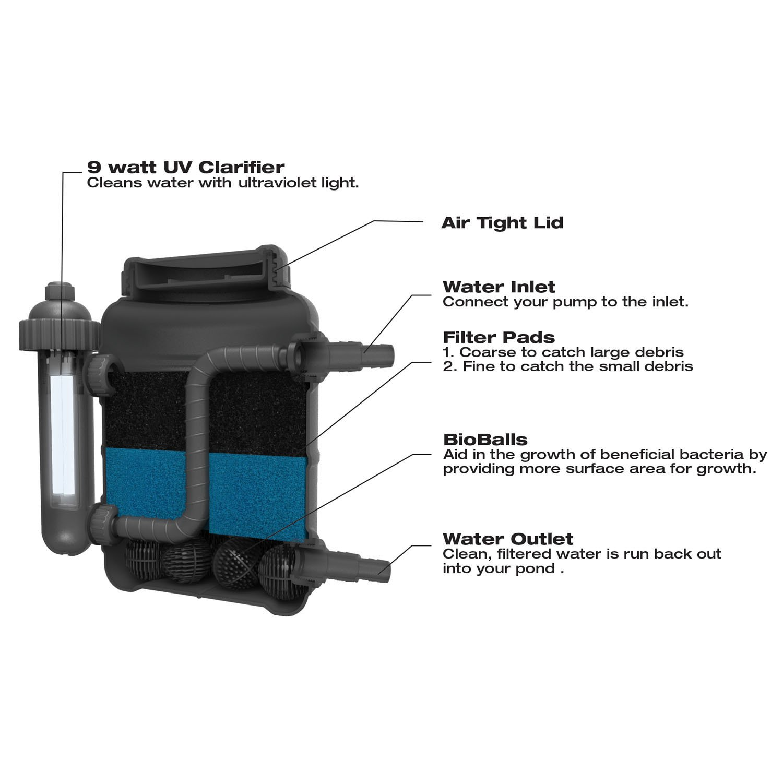 Amazoncom  TotalPond Complete Pond Filter With UV Clarifier - Amazon pond pumps