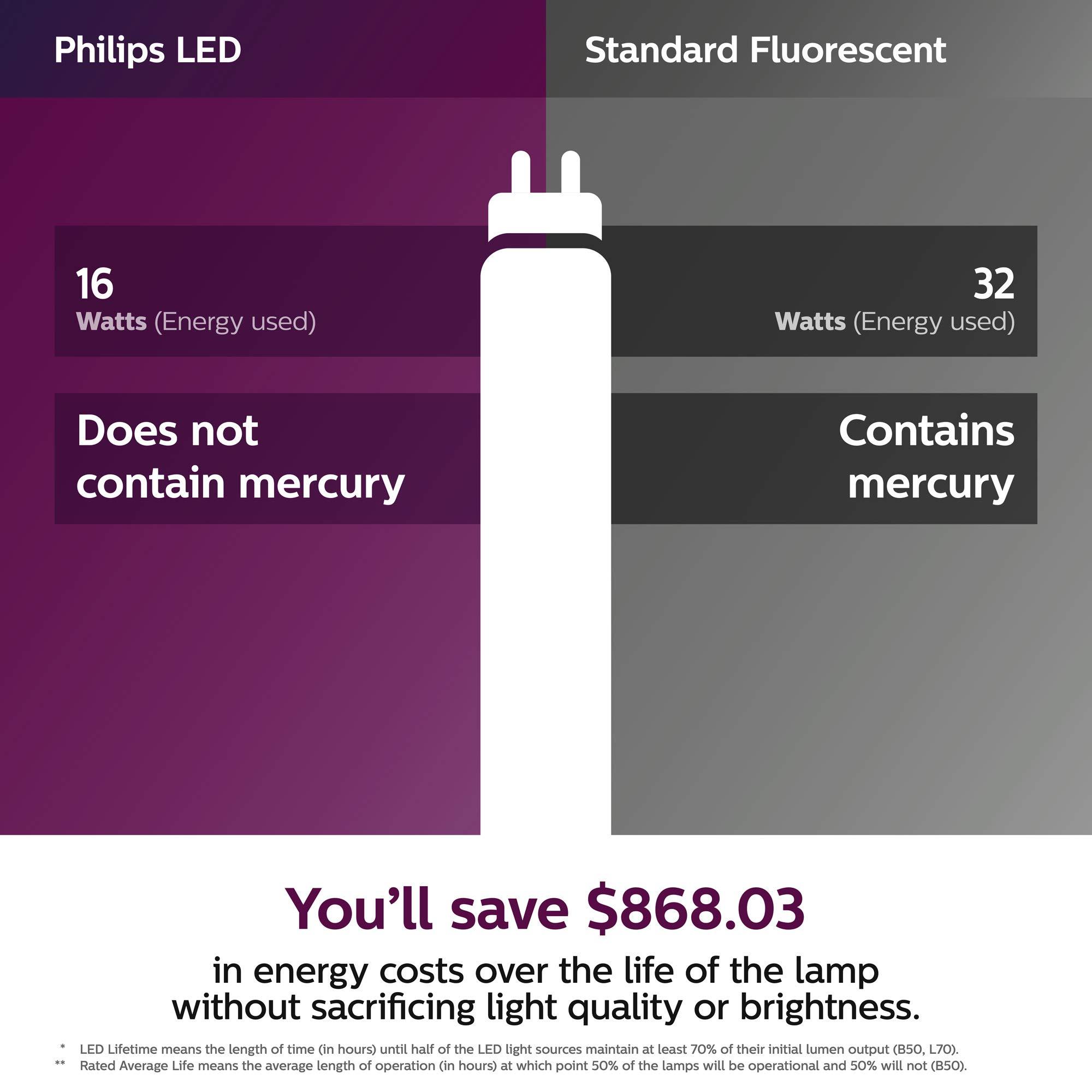 Philips LED InstantFit 4-Foot T8 Tube Light Bulb 1800-Lumen, 4000-Kelvin, 16 (32-Watt Equivalent), Medium Bi-Pin G13 Base, Cool White, 8 Pack, 544247, 4000 Kelvin, 8 Piece by PHILIPS (Image #3)