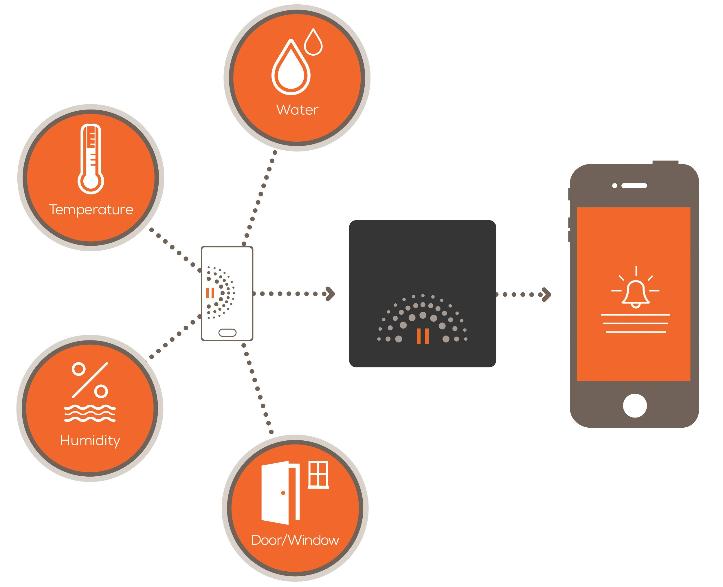 Wally Starter Kit for Smart Detection of Water Leaks, Freezing, and Mold Conditions by Wally (Image #2)