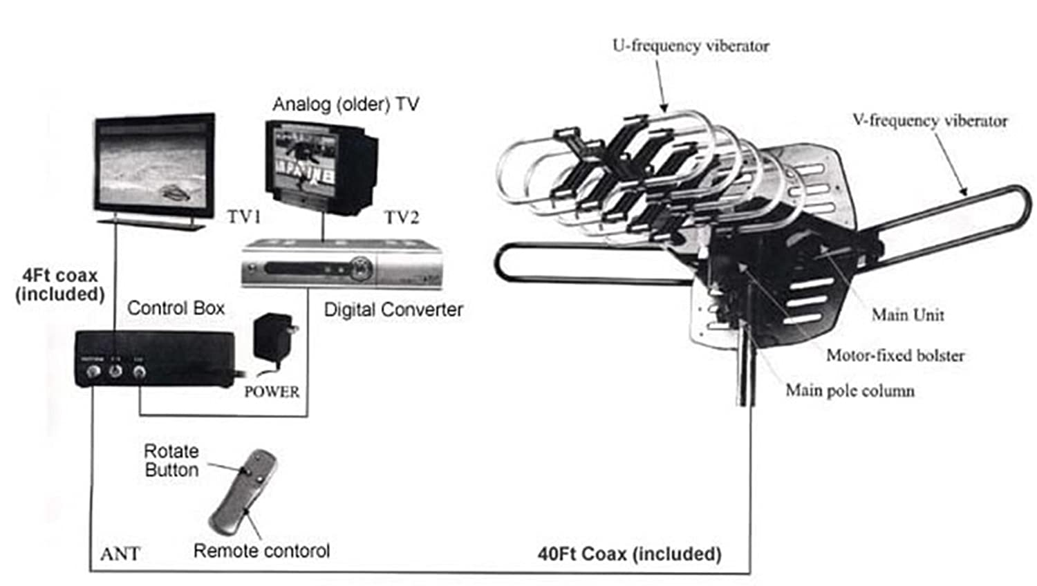 Hdtv Antenna Wiring Diagram - Circuit Wiring And Diagram Hub •