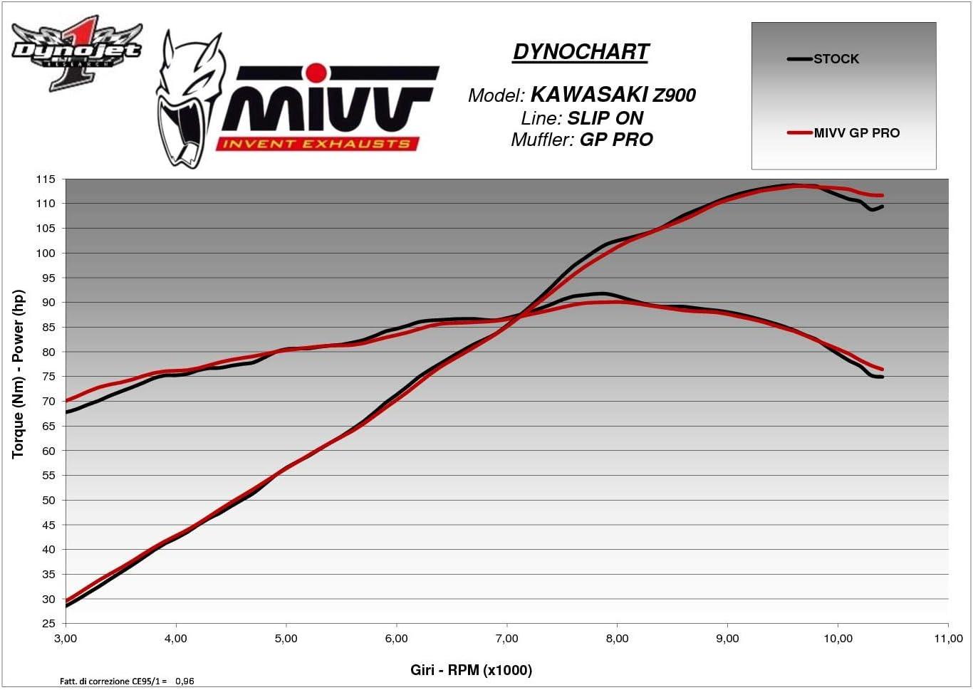 New K.045.L2P Terminale Scarico MIVV GP PRO Carbonio per Z 900 2017 17