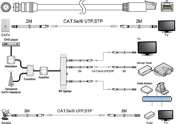 Amazon.com: RG-6 Coax Cable over UTP Cat5e/6 Extender Balun Converter  Adapter, sender & receiver: Home Audio & TheaterAmazon.com