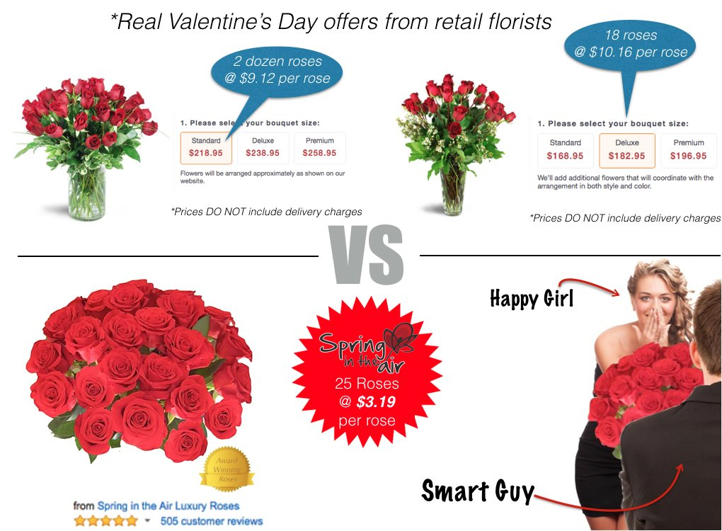 Amazon.com : Flower Delivery - 25 RED PREMIUM FRESH ROSES. FREE ...