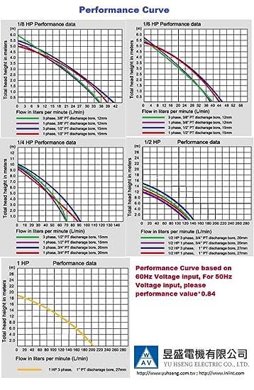 NPT 1//2 Thread Immersion Length 100mm 1//8 HP Lathe BandSaw Machine Tool Circulation Coolant Pump 4 Three 3 Phase 208//415V