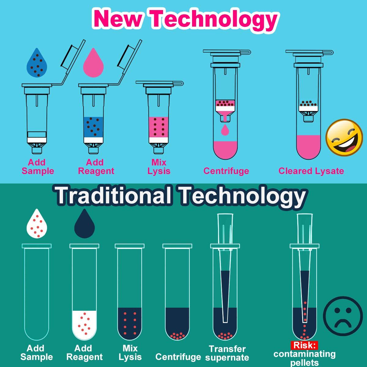 Biomed Scientific - Columna de centrifugado para purificación ...