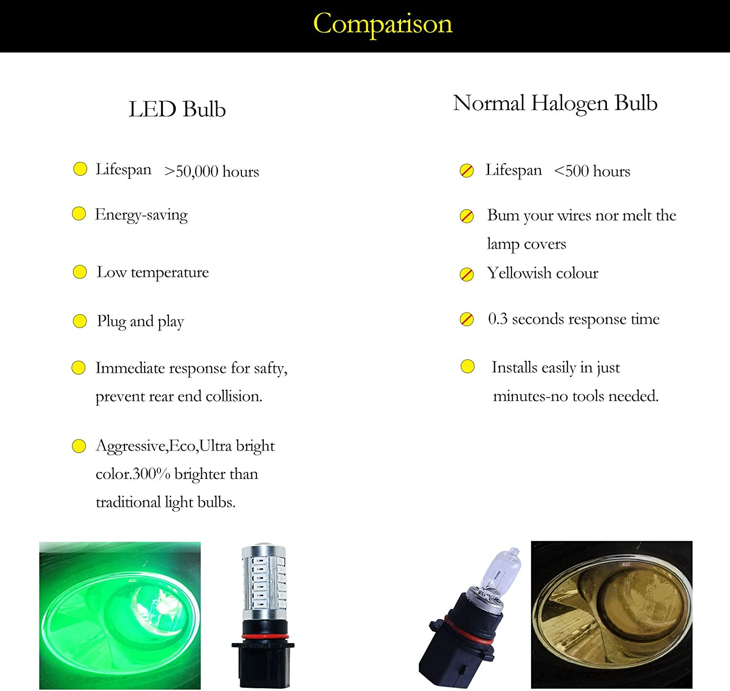 YaaGoo bright fog lights LED DRL bulbs,green,H10