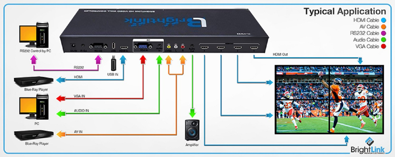 Brightlink Digital ProAV Series 2x2 Video Wall Controller HD 1080P   4  Picture Multiviewer Display   USB/VGA/Composite/HDMI Input   1x2, 1x3, 1x4  Menu
