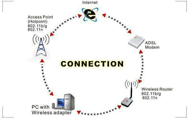 Kemket Wifi Adapter Wireless USB 802.11 b//g//n Standard Maximum Speed 2.4GHz 150Mbps