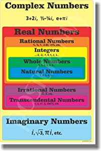 Numbers Diagram - NEW Classroom Math Poster