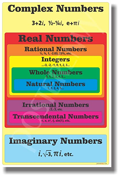 Amazon Numbers Diagram New Classroom Math Poster Office Products