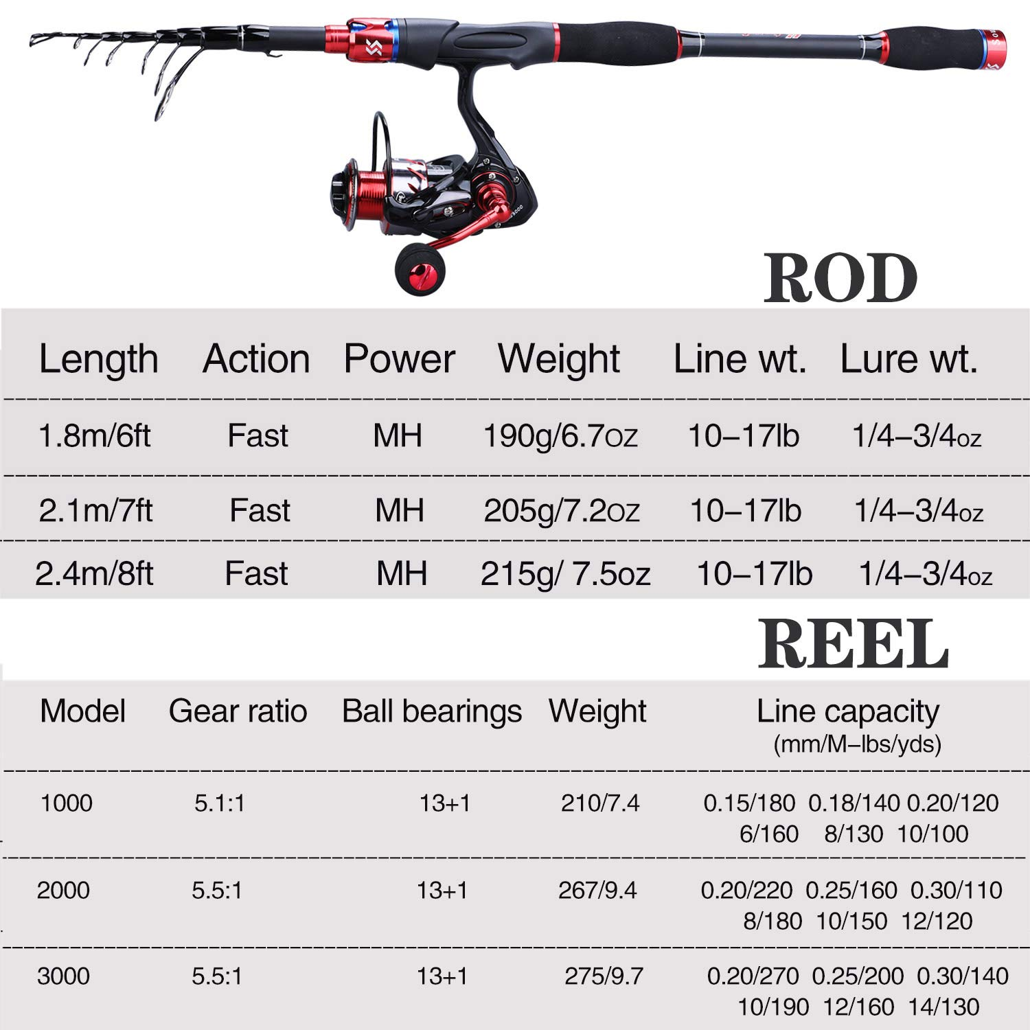 Sougayilang Fishing Rod and Reel Combos, Telescopic Ultra Light Fishing Combo, Travel Fishing Poles and Reel Combos for Freshwater Fishing with Package Box, Line and Accessories