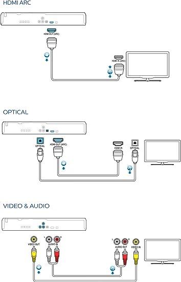 Philips HTD3510 - Equipo de Home Cinema 5.1 (300 W, HDMI, USB), negro: Amazon.es: Electrónica