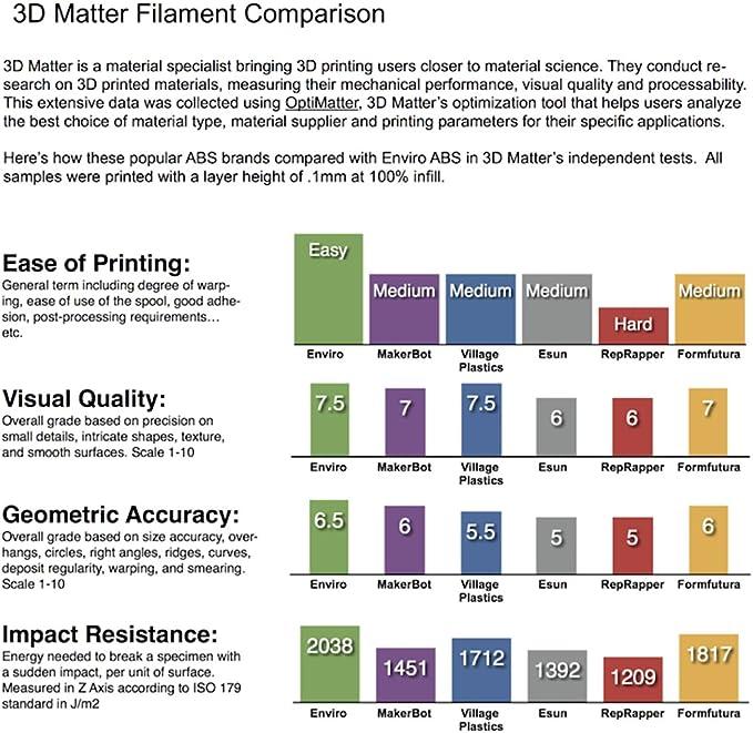 3D Printlife Enviro ABS Filamento 3D para Impresora, Precisión ...