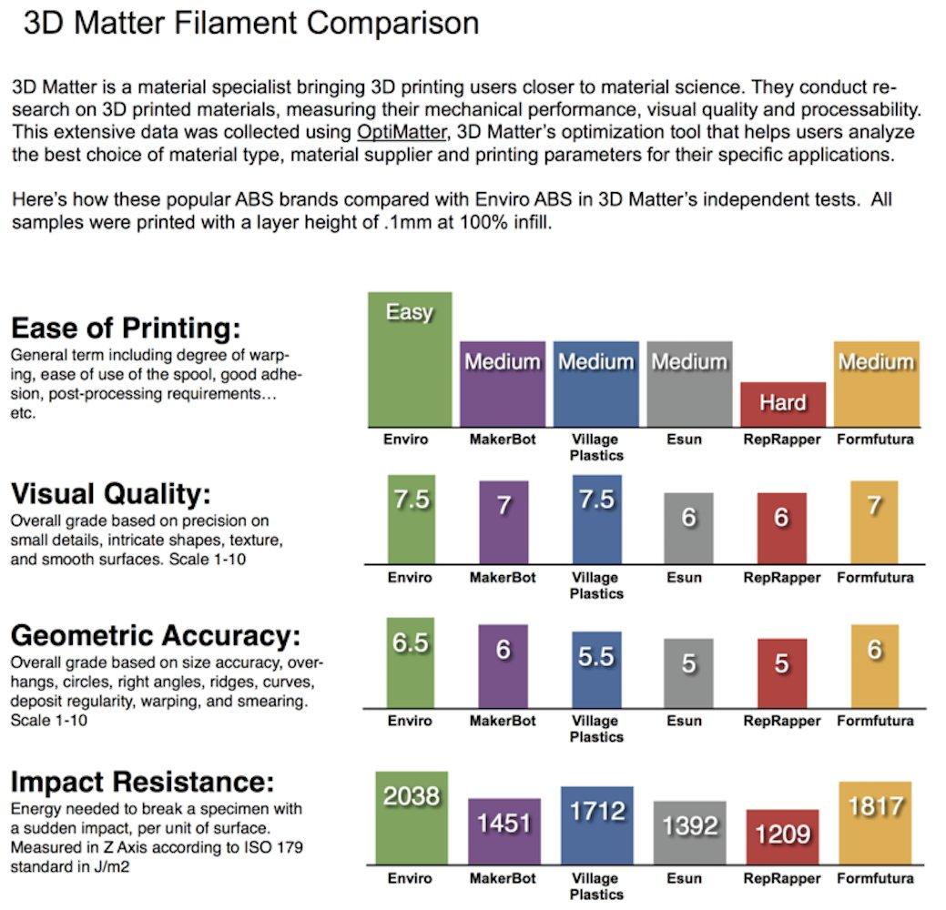 0.05 mm 3D Printlife Enviro ABS 2.85mm White 3D Printer Filament Dimensional Accuracy //