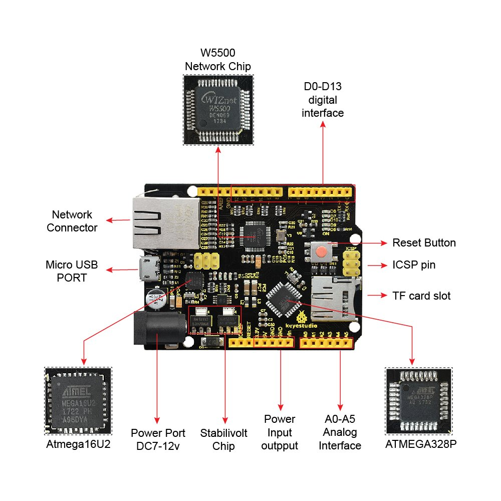 Amazon.com: KEYESTUDIO W5500 Ethernet Development Board with USB  Cable(Without Poe) for Arduino: Computers & Accessories