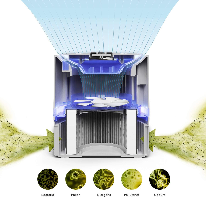 Pro Breeze Purificador de Aire Mini con Auténtico Filtro HEPA e Ionizador - Limpiador de Aire Personal de Escritorio con Luz Nocturna - para Hogar, Trabajo, Oficinas ...