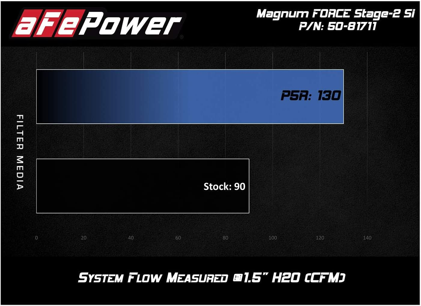 aFe Power 75-81711 Magnum Force Stage 1 Pro Guard 7 Cold Air Intake System for Volkswagen Golf//Jetta L4-2.0L TDI