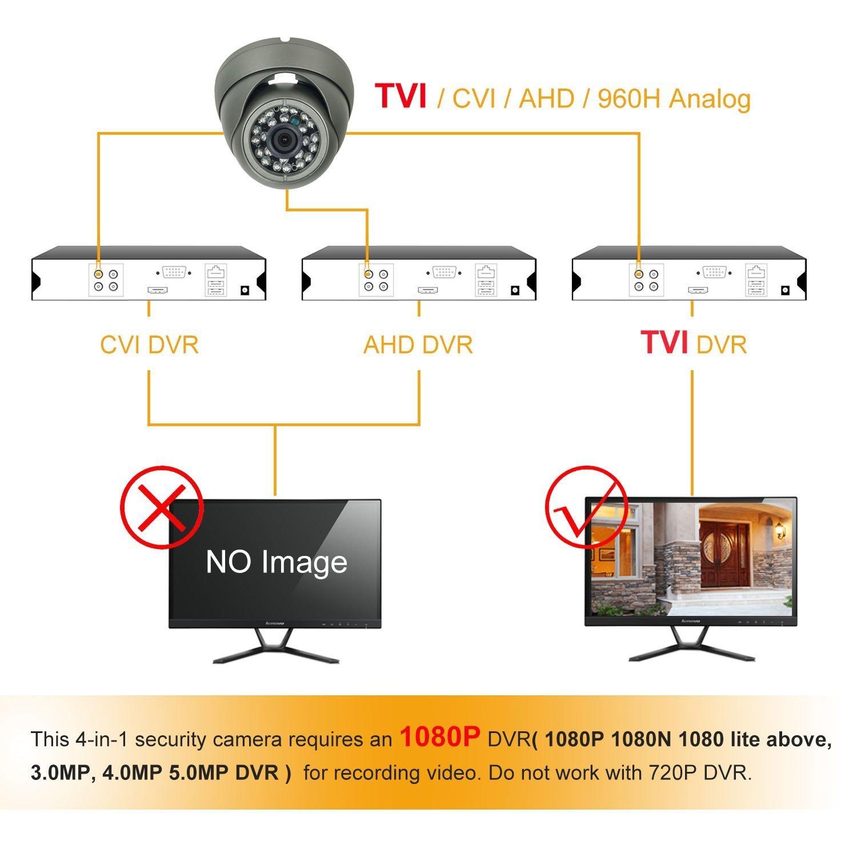 Security Dome Camera, Savvypixel HD 1080P 2 0MP 4-in-1 AHD/CVI/TVI/CVBS  CCTV Cameras with 2 8-12mm Varifocal Lens,Waterproof Outdoor Surveillance