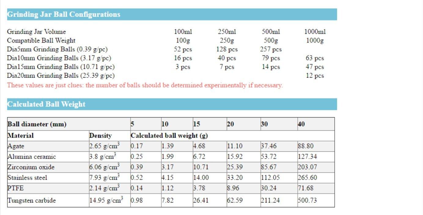 95% zirconia Yttrium Stabilized Grinding milling ball (20mm, 5pcs) by YJINGRUI