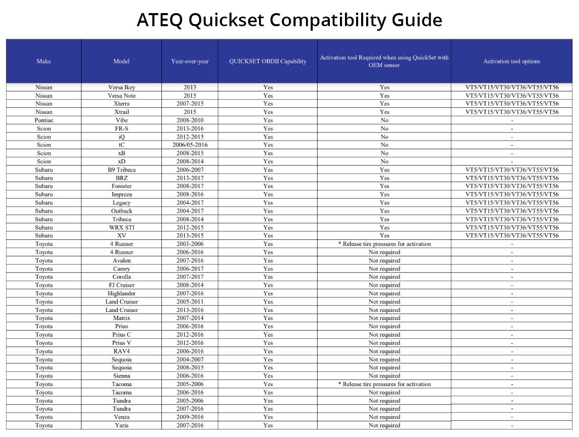 Ateq Quickset Tpms Reset Tool Automotive Got This Jeep 5 Tire Rotation Diagram See More 784