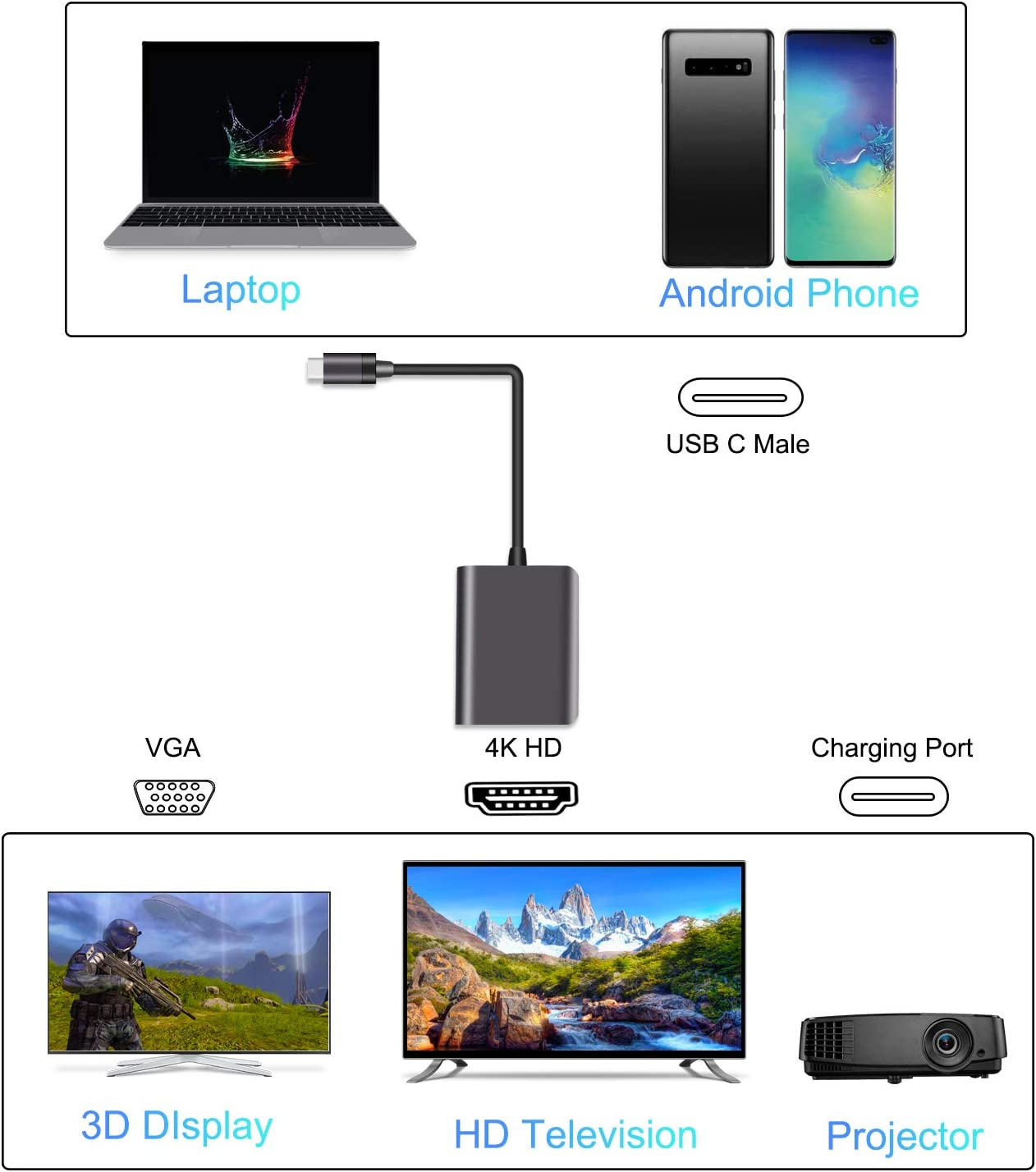 Galaxy S9//S8 and More MacBook Air 2019//2018 VGA LONGTM USB C Hub,3-in-1 Adapter Type C Power Fast Charging Port USB Type C to HDMI 4K Compatible with MacBook Pro 2019//2018//2017
