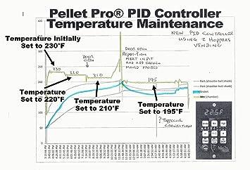 traeger grill lil tex wiring diagram worksheet and wiring diagram u2022 rh bookinc co Traeger Texas Wiring-Diagram Traeger Smoker Control Wiring Diagram