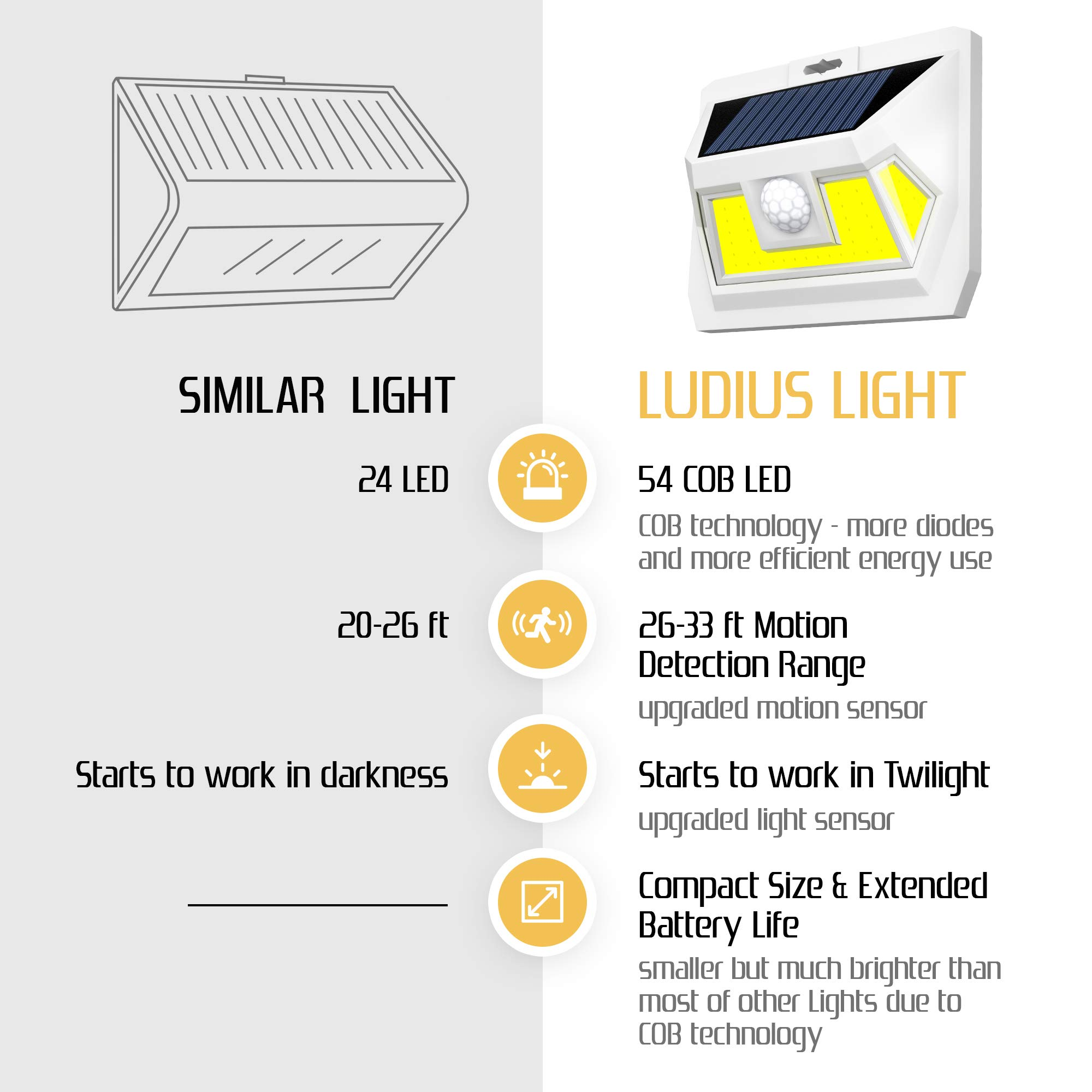 Ludius Solar Motion Sensor Light Outdoor-2 Generation Security Light-Upgraded Motion Detector-Very Bright-54 LEDs-270° Wide Light Angle-Waterproof-Wireless-Easy to Install Led Solar Lights Outdoor by Ludius