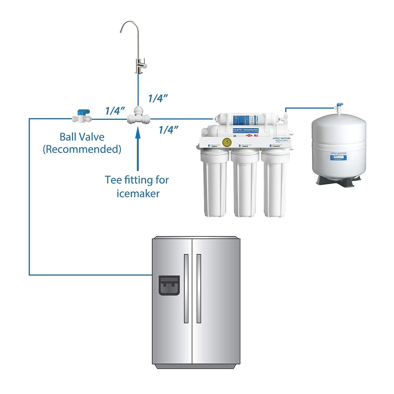 reverse osmosis hookup refrigerator