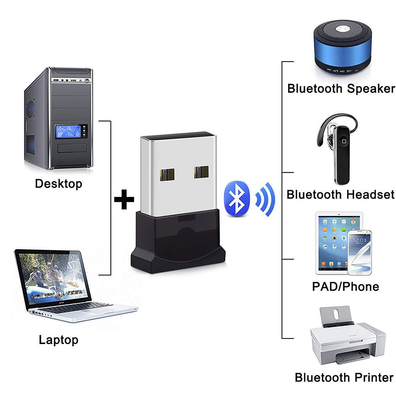 Bluetooth USB Adapter, Bluetooth 4.0 USB Dongle, Low Energy for PC, Wireless Dongle, for Stereo Music, Keyboard, Mouse, Support Windows 10 8.1 8 7 XP vista by JFen (Image #3)