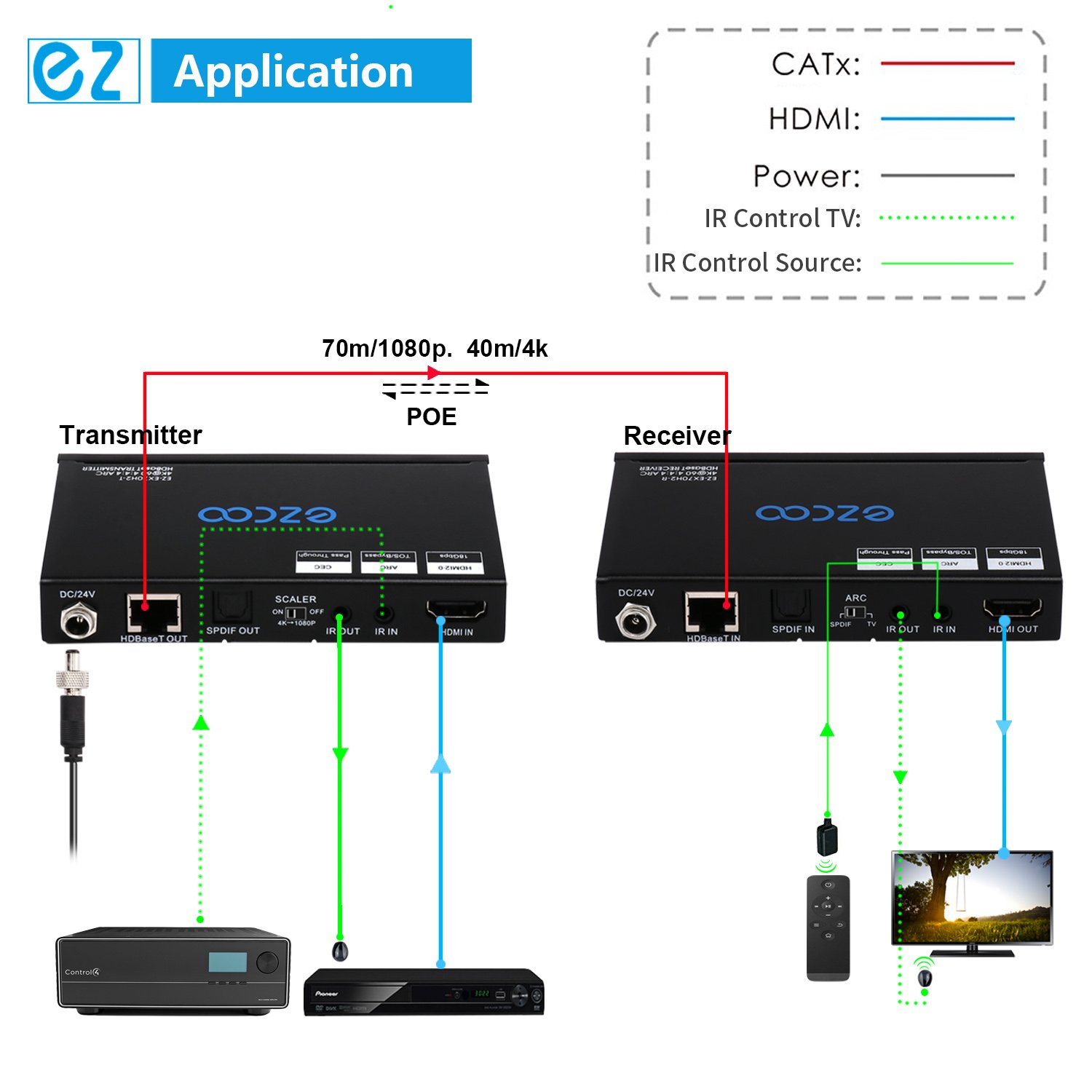 EZCOO 4K HDMI 2.0 Extender ARC HDR Scaler,HDBaseT Extender,Uncompressed 4K 60Hz 4:4:4 18Gbps HDCP 2.2 SPDIF, 4K/ 1080P Scaler Out, 230ft 1080P, 130ft 4K via Cat5e/6a, Bi-directional PoE+IR, CEC, DTS:X by EZCOO (Image #6)