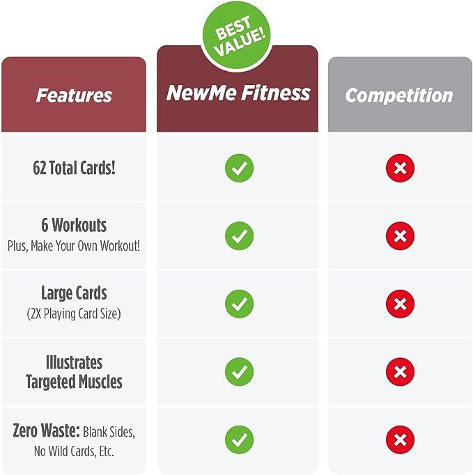 NewMe Fitness Tarjetas de Ejercicios para los Entrenamientos de Gimnasio en su casa 3.5