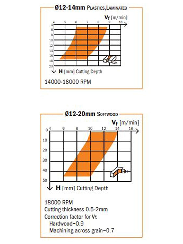 CMT Orange Tools 192,650,11 Fraise h/élico/ïdale z2 N/ég d 17 x 5 x 60 s dx hwm 6