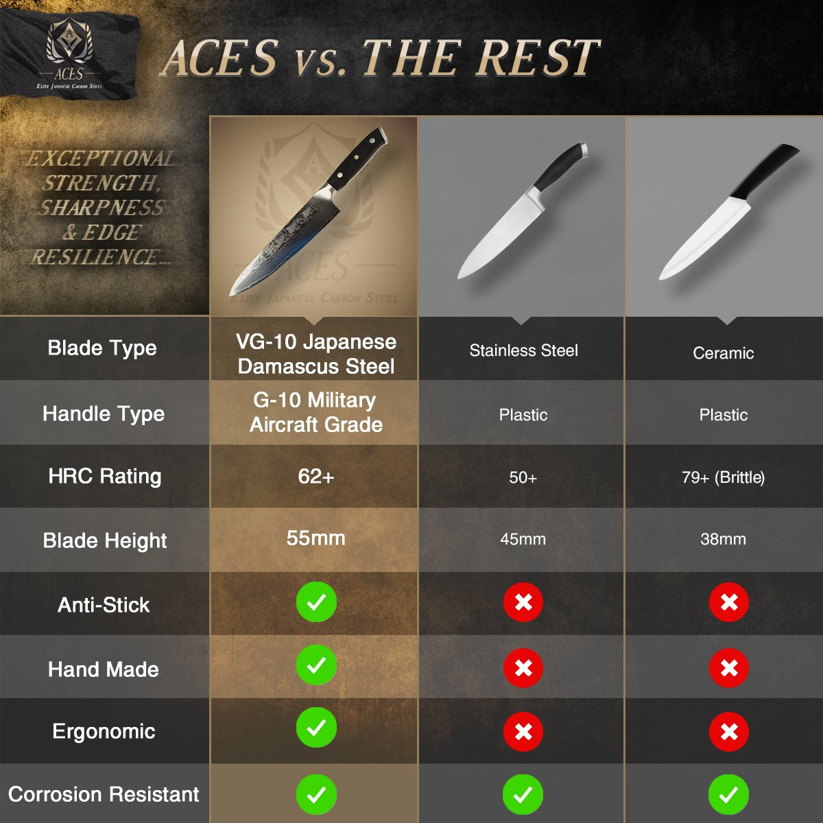 Damascus Chef Knife by Aces - Japanese VG10 Carbon Stainless Steel, 67 Layer Super Sharp Steel 8'' Chef's Knives - Ergonomic Military Aircraft Grade G10 Handle for Professional Use (BONUS Wood Sheath) by Aces (Image #2)