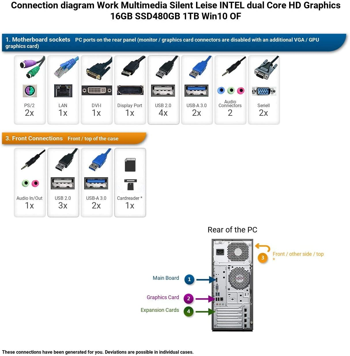 Ankermann Business favorevole silent PC PC Intel Core i3-4130 2x 3.40GHz HD Graphic 16GB RAM 480GB SSD 500GB HDD Windows 10 PRO W-LAN Office Professional