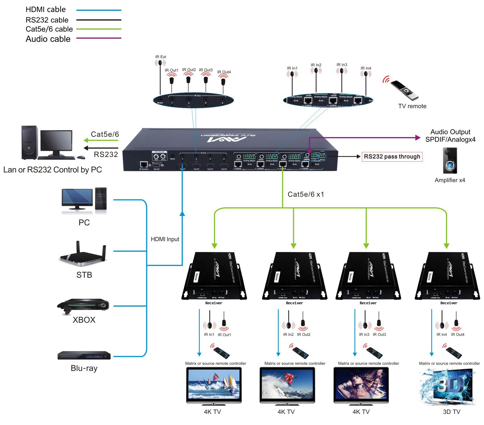 AVI HDBaseT HDMI 2.0 HDCP 2.2 4K 4X4 HDMI Matrix Extender Switcher With 4 POE Receivers Over Single Cat5e/6 Cable Supports Ultra HD 3D 60HZ @ 4Kx2K with Bi-directional IR (Matrix+4receivers) by AVI (Image #2)