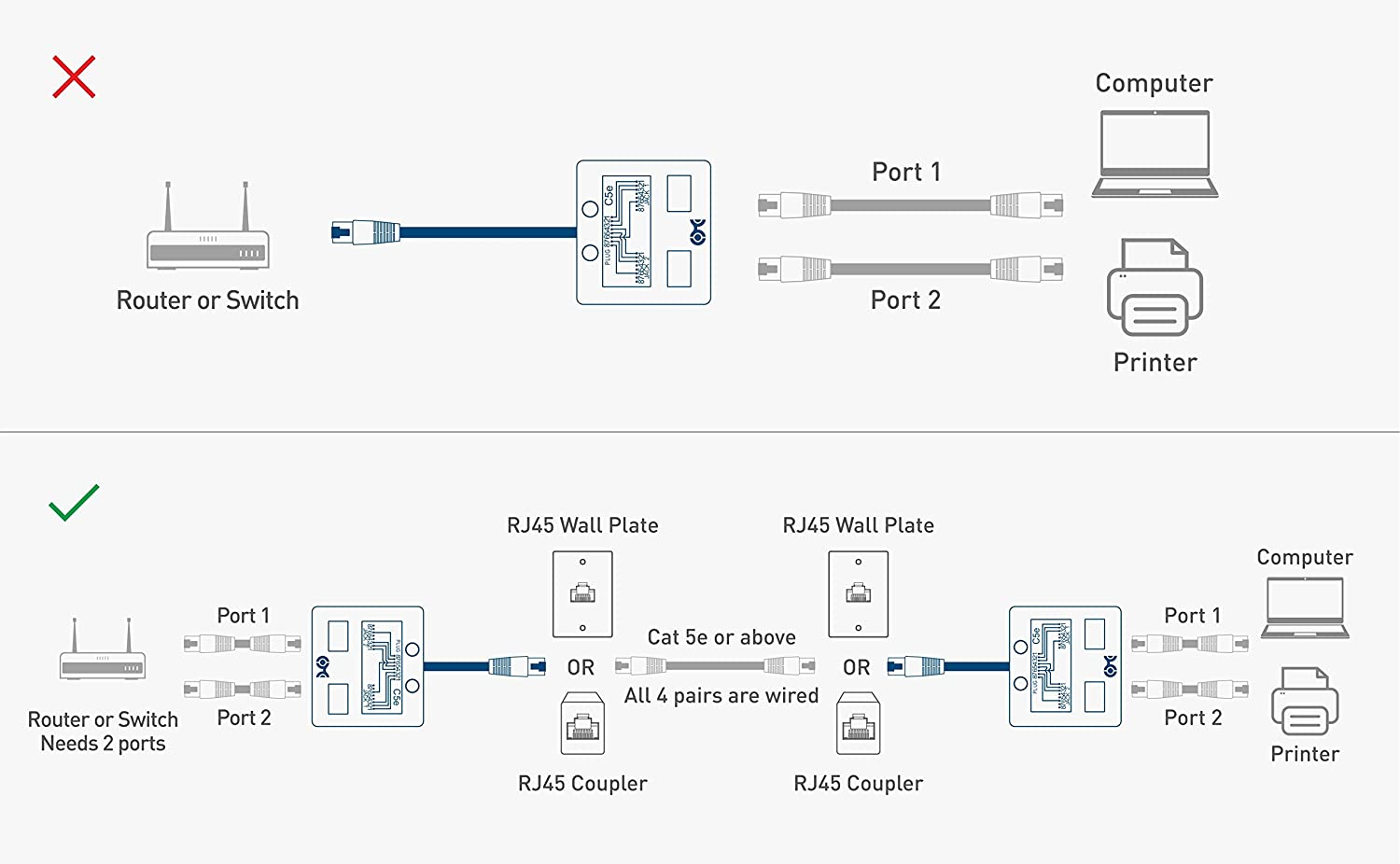Cat5 Wall Jack Wiring Diagram On Cat5e Ethernet Switch Wiring Diagram