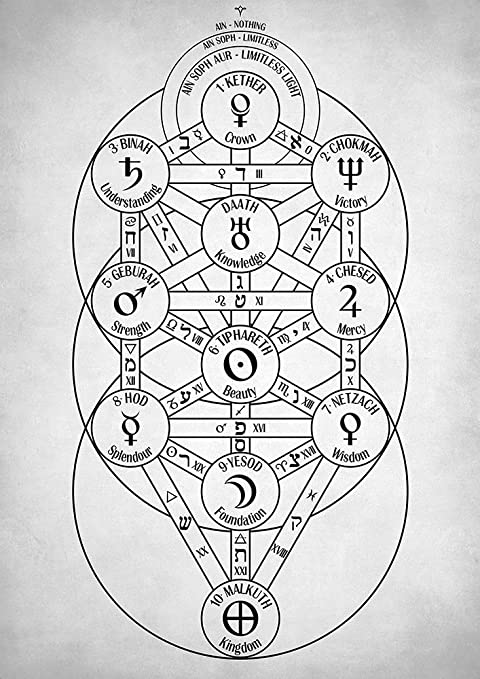 Amazon Com Kabbalah Tree Of Life Art Print Kabbalistic Poster Occult Gifts Esoteric Wall Decor Hermetic Home Decoration Unframed 25 50 X 36 Posters Prints Ten objective paths known as the sefirot and 22 subjective paths that connect pairs of sefirot together. amazon com kabbalah tree of life art