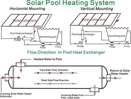 Opposite Sides Better for chlorinated Water Swimming Pool//Outdoor Wood Boiler//Spa//Solar//Hydronic-Heating Applications AB 316L Stainless Steel Pool Heat Exchanger 85k Btu