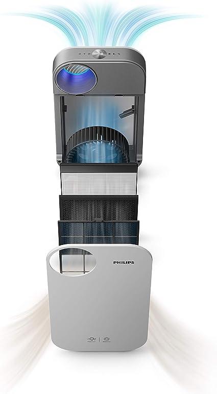 Philips AC4550/10 - Purificador de aire (104 m², 64 dB, 1,6 m, CC ...
