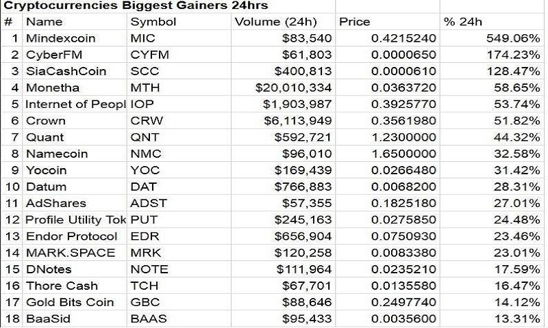 Bitcoin Cryptocoincurrency Cryptocurrencies Market: Amazon.es ...