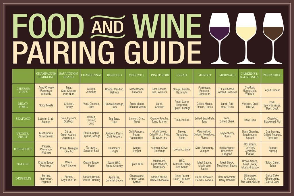 Food and Wine Pairing Guide Brown Reference Chart Cool Wall Decor Art Print Poster 12x18