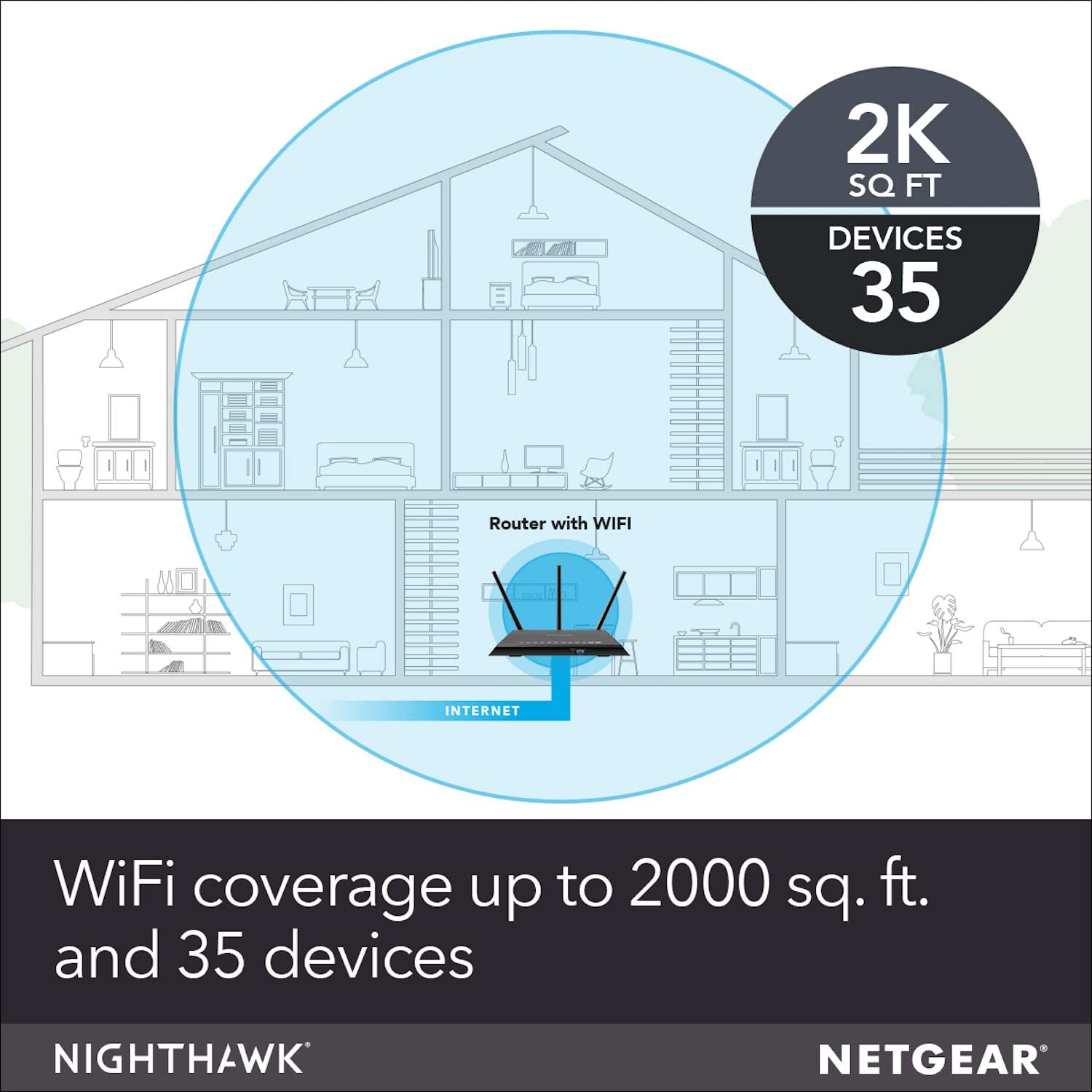 4 x 1G Ethernet - AC2600 Wireless Speed and 1 x eSATA ports 2 x 3.0 USB up to 2600 Mbps R7800 | Up to 2500 sq ft Coverage /& 45 Devices NETGEAR Nighthawk X4S Smart WiFi Router