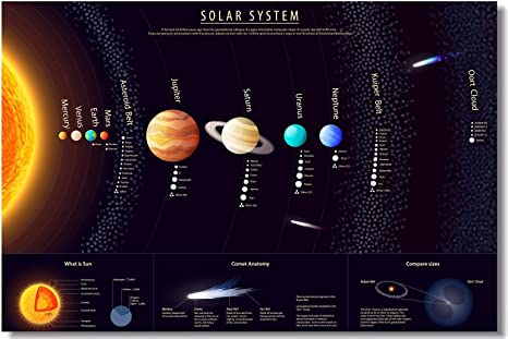 The Solar System Science Children Learning Classroom Art Poster 12x18 24x36
